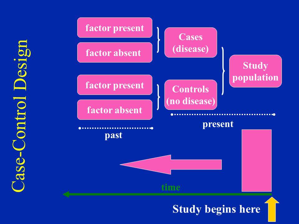 Case-Control Design Study population Cases (disease) Controls (no disease) factor present factor absent factor present factor absent present past time Study begins here