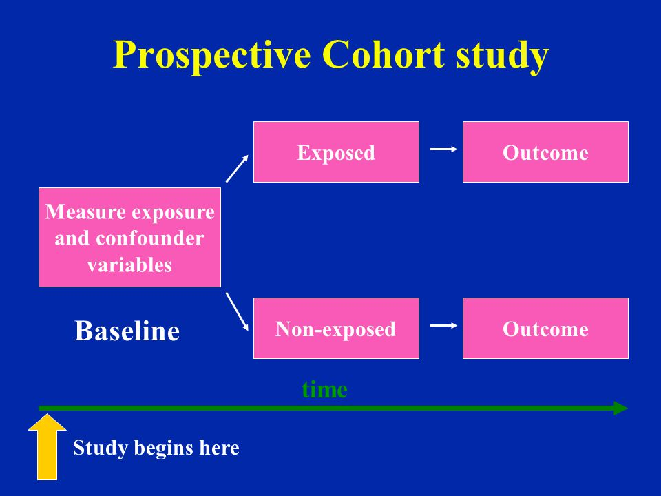 Prospective Cohort study Measure exposure and confounder variables Exposed Non-exposed Outcome Baseline time Study begins here