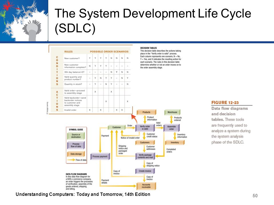 The System Development Life Cycle (SDLC) Class Diagrams and Use Case Diagrams – Object-oriented systems – Documentation: Diagrams, Tables, Trees, and Models Results from the system analysis phase Consists of any instruments used for data gathering and the resulting diagrams, trees, models, and other tools used to summarize and analyze the data – Questionnaires – Interview questions Understanding Computers: Today and Tomorrow, 14th Edition 51