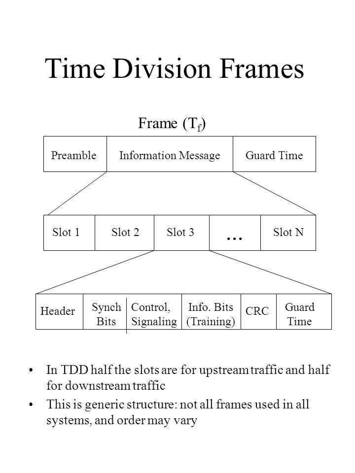 Time Division Frames PreambleInformation MessageGuard Time Frame (T f ) Slot 1Slot 2Slot 3Slot N... Header Synch Bits Control, Signaling CRC Info. Bit