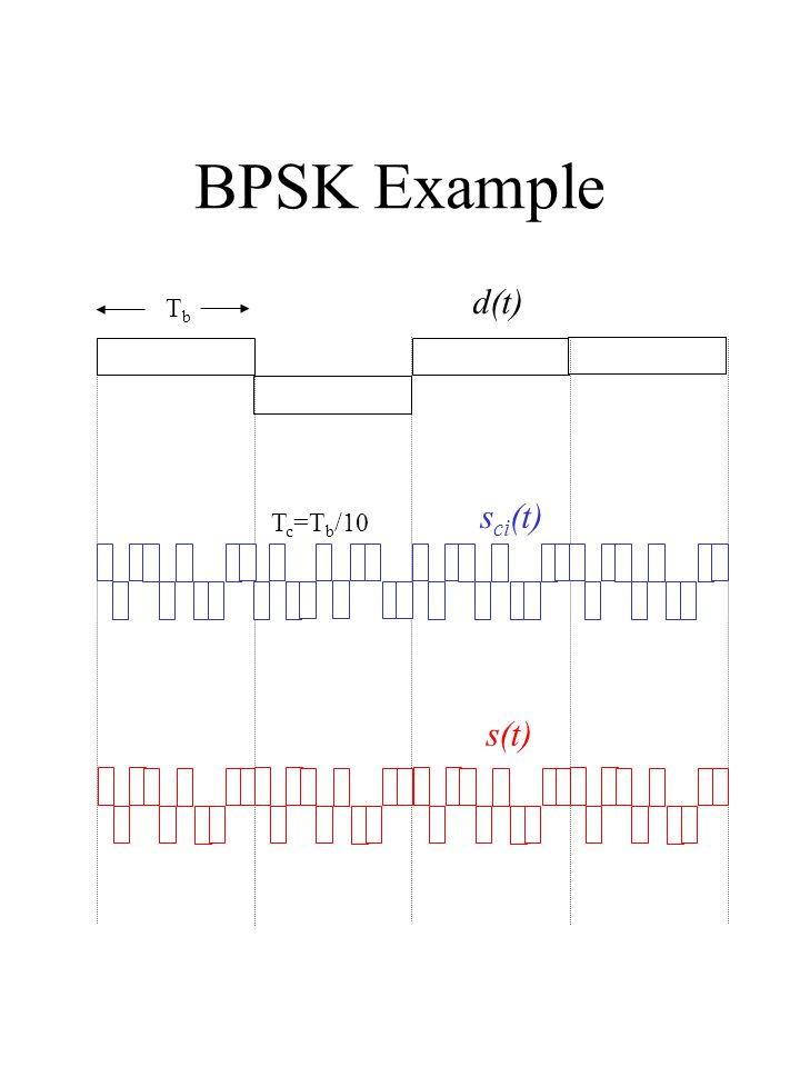 BPSK Example d(t) s ci (t) s(t) TbTb T c =T b /10