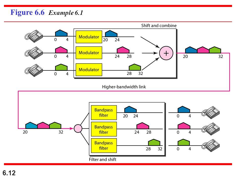 6.12 Figure 6.6 Example 6.1