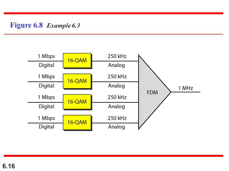 6.16 Figure 6.8 Example 6.3