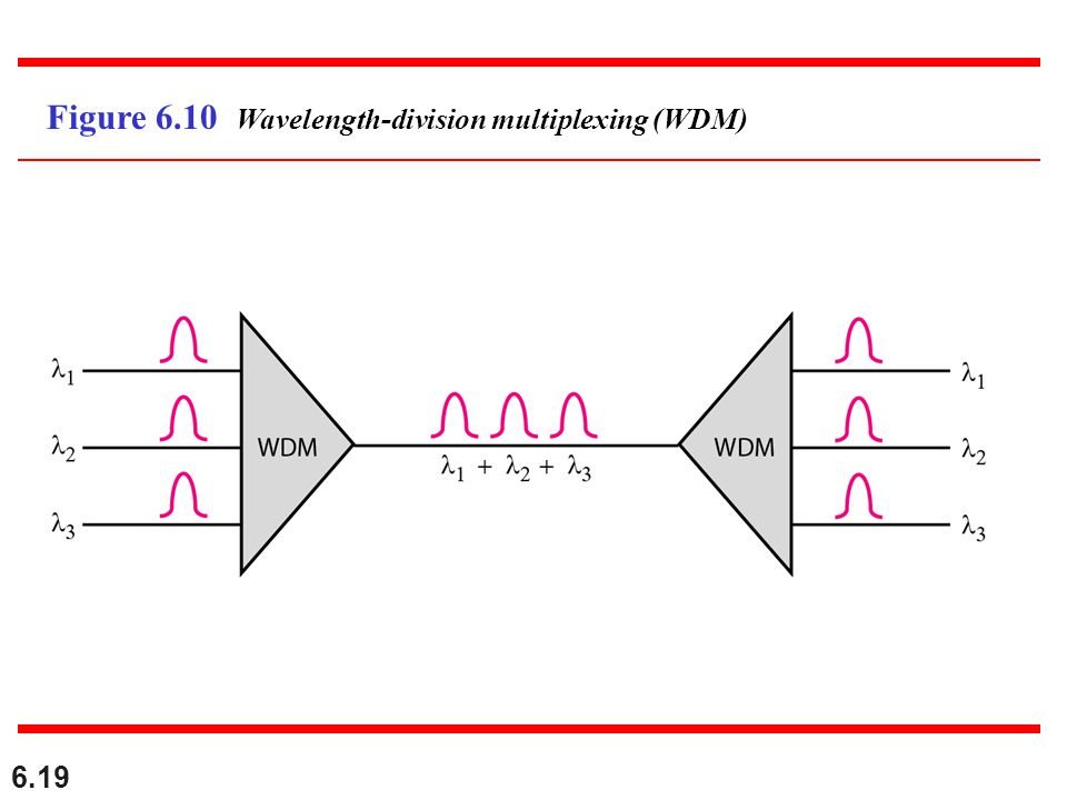 6.19 Figure 6.10 Wavelength-division multiplexing (WDM)