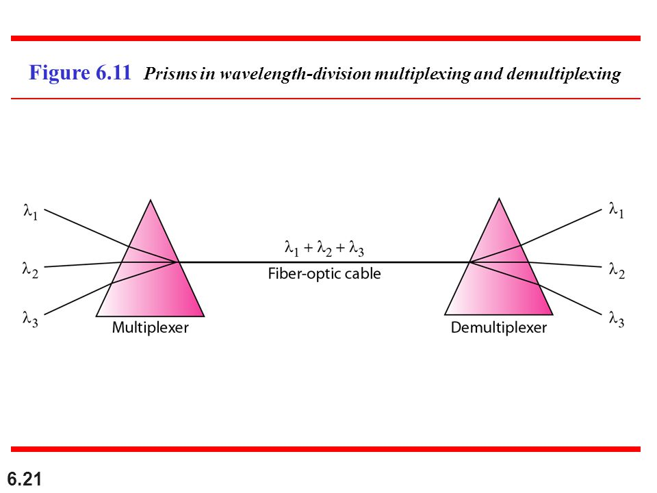 6.21 Figure 6.11 Prisms in wavelength-division multiplexing and demultiplexing