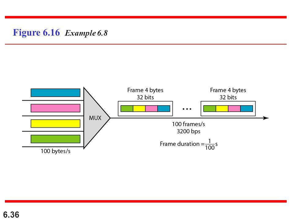 6.36 Figure 6.16 Example 6.8