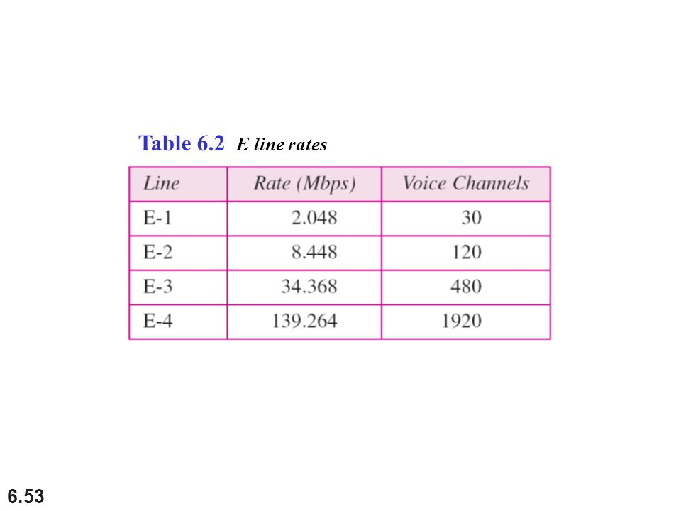 6.53 Table 6.2 E line rates