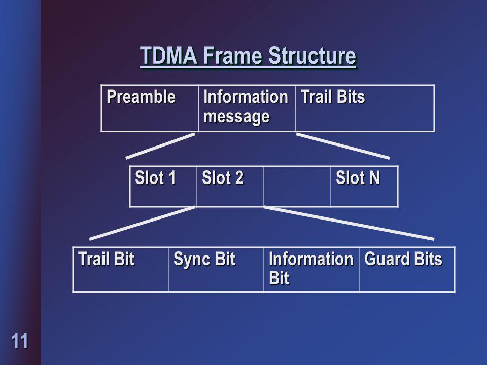11 TDMA Frame Structure Preamble Information message Trail Bits Slot 1 Slot 2 Slot N Trail Bit Sync Bit Information Bit Guard Bits