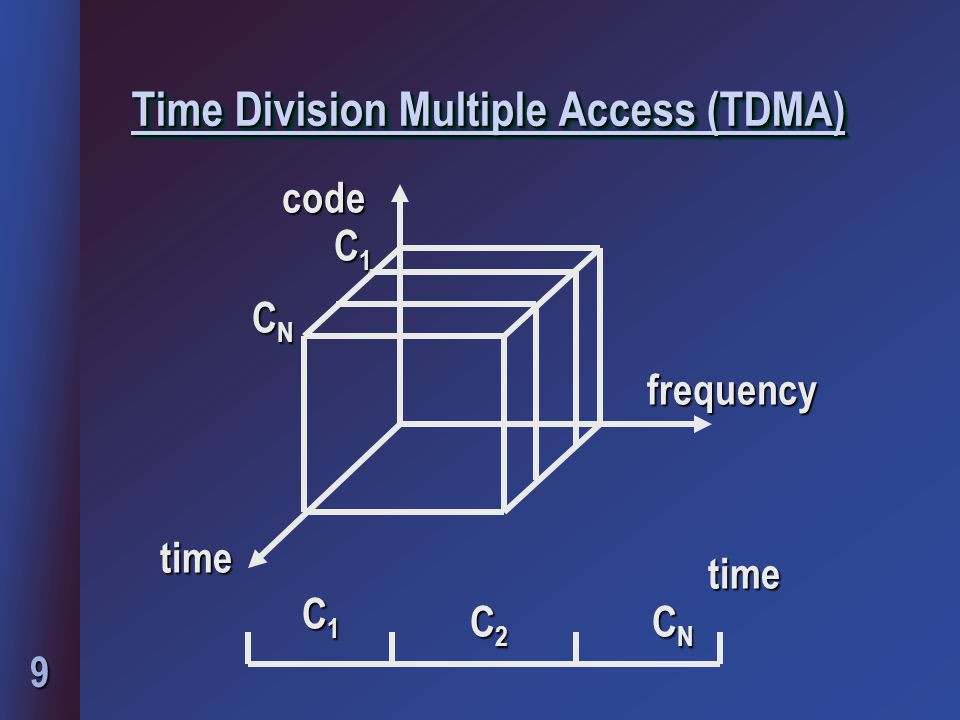 9 Time Division Multiple Access (TDMA) code time frequency C1C1C1C1 CNCNCNCN CNCNCNCN C2C2C2C2 C1C1C1C1 time
