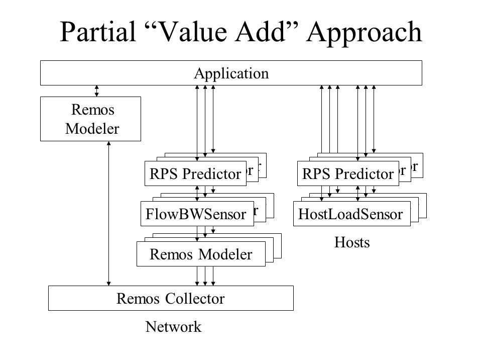 Partial Value Add Approach Remos Collector Remos Modeler Network Application HostLoadSensor RPS Predictor Hosts HostLoadSensor RPS Predictor HostLoadSensor RPS Predictor FlowBWSensor RPS Predictor Remos Modeler FlowBWSensor RPS Predictor Remos Modeler RPS Predictor Remos Modeler FlowBWSensor