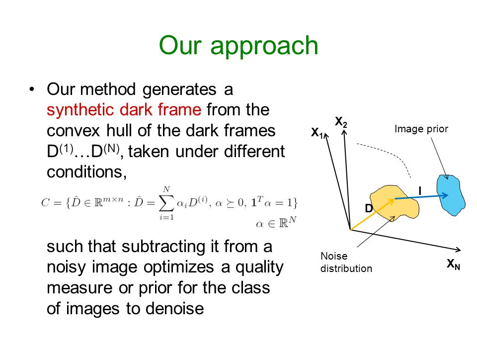 Our approach Our method generates a synthetic dark frame from the convex hull of the dark frames D (1) …D (N), taken under different conditions, such