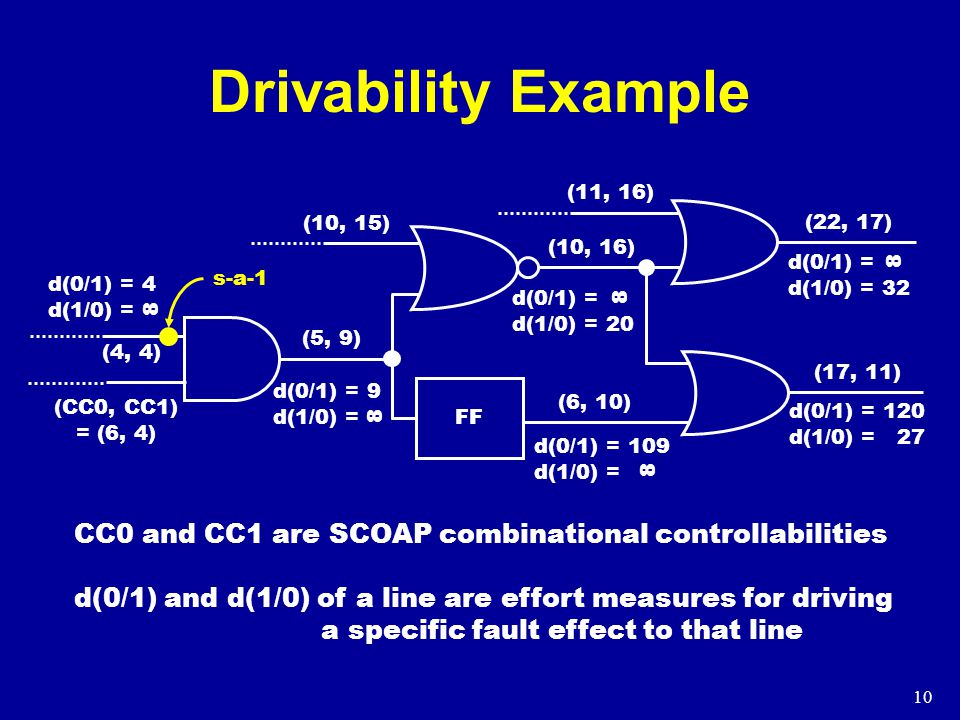 10 Drivability Example d(0/1) = 4 d(1/0) = (CC0, CC1) = (6, 4) s-a-1 (4, 4) (10, 15) (11, 16) (10, 16) (22, 17) (17, 11) (5, 9) d(0/1) = 9 d(1/0) = d(0/1) = 109 d(1/0) = d(0/1) = 120 d(1/0) = 27 d(0/1) = d(1/0) = 32 (6, 10) 8 8 8 8 FF d(0/1) = d(1/0) = 20 8 CC0 and CC1 are SCOAP combinational controllabilities d(0/1) and d(1/0) of a line are effort measures for driving a specific fault effect to that line