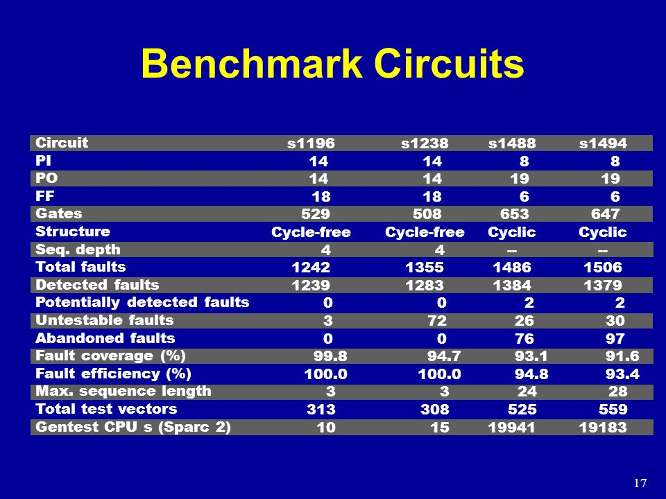 17 Benchmark Circuits Circuit PI PO FF Gates Structure Seq.