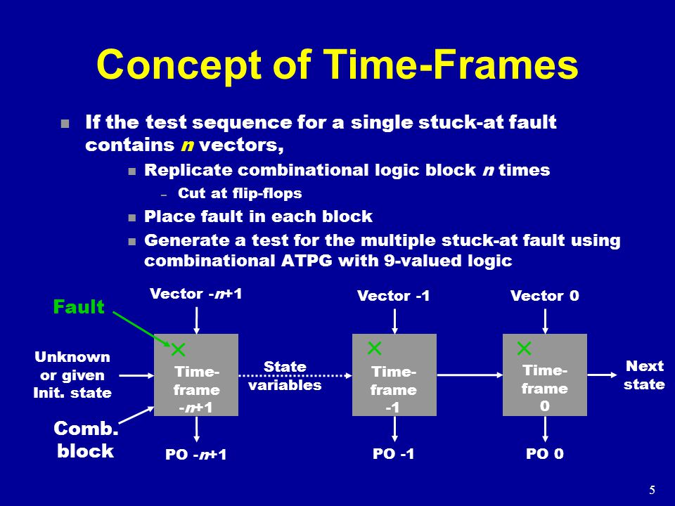5 Concept of Time-Frames n If the test sequence for a single stuck-at fault contains n vectors, n Replicate combinational logic block n times – Cut at flip-flops n Place fault in each block n Generate a test for the multiple stuck-at fault using combinational ATPG with 9-valued logic Comb.
