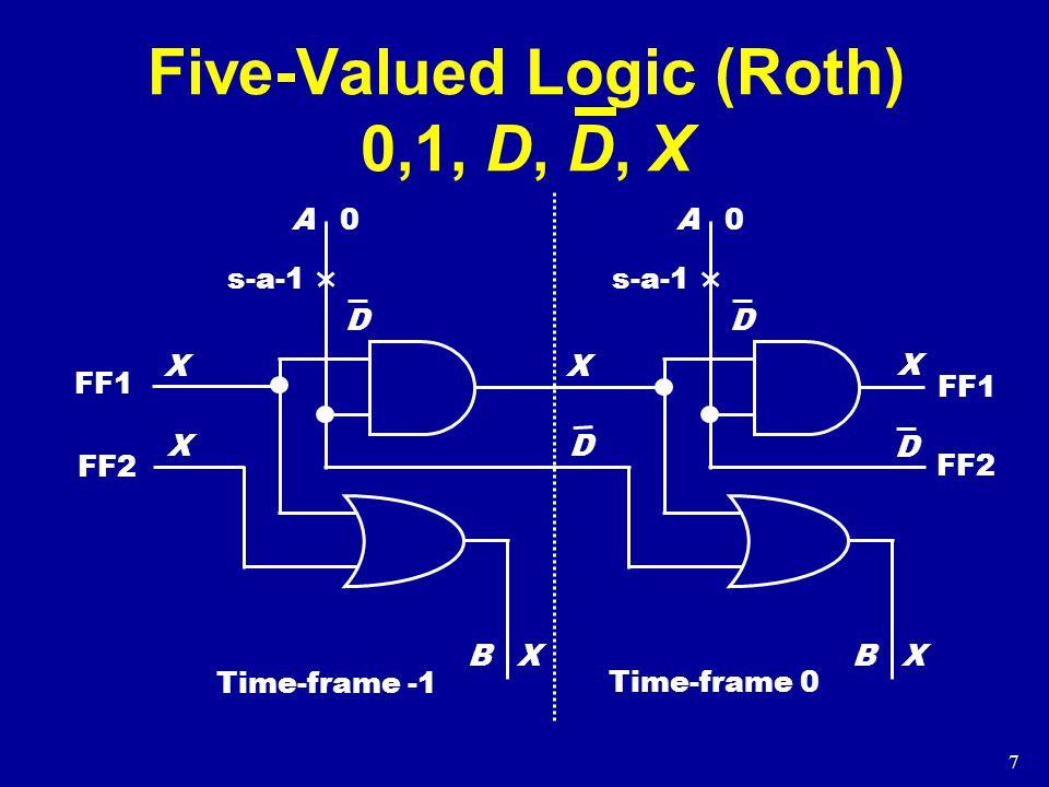 7 Five-Valued Logic (Roth) 0,1, D, D, X A B X X X 0 s-a-1 D A B X X X 0 D FF1 FF2 D D Time-frame -1 Time-frame 0