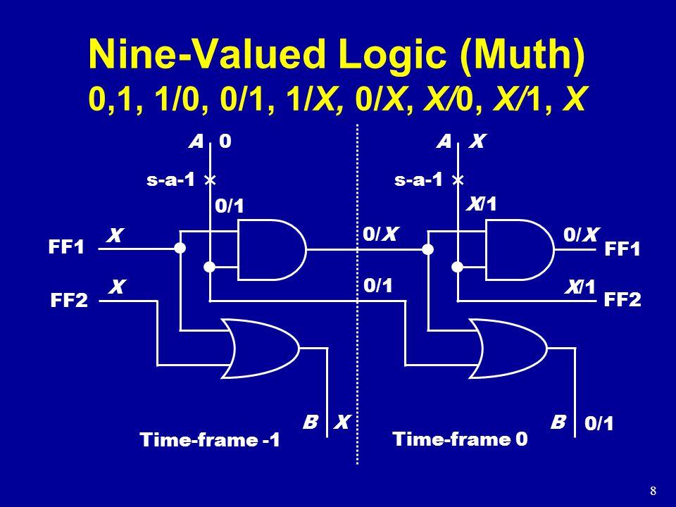 8 Nine-Valued Logic (Muth) 0,1, 1/0, 0/1, 1/X, 0/X, X/0, X/1, X A B X X X 0 s-a-1 0/1 A B 0/X 0/1 X s-a-1 X/1 FF1 FF2 0/1 X/1 Time-frame -1 Time-frame 0