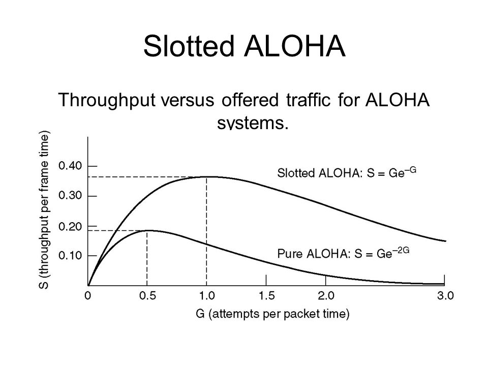 Slotted ALOHA Throughput versus offered traffic for ALOHA systems.