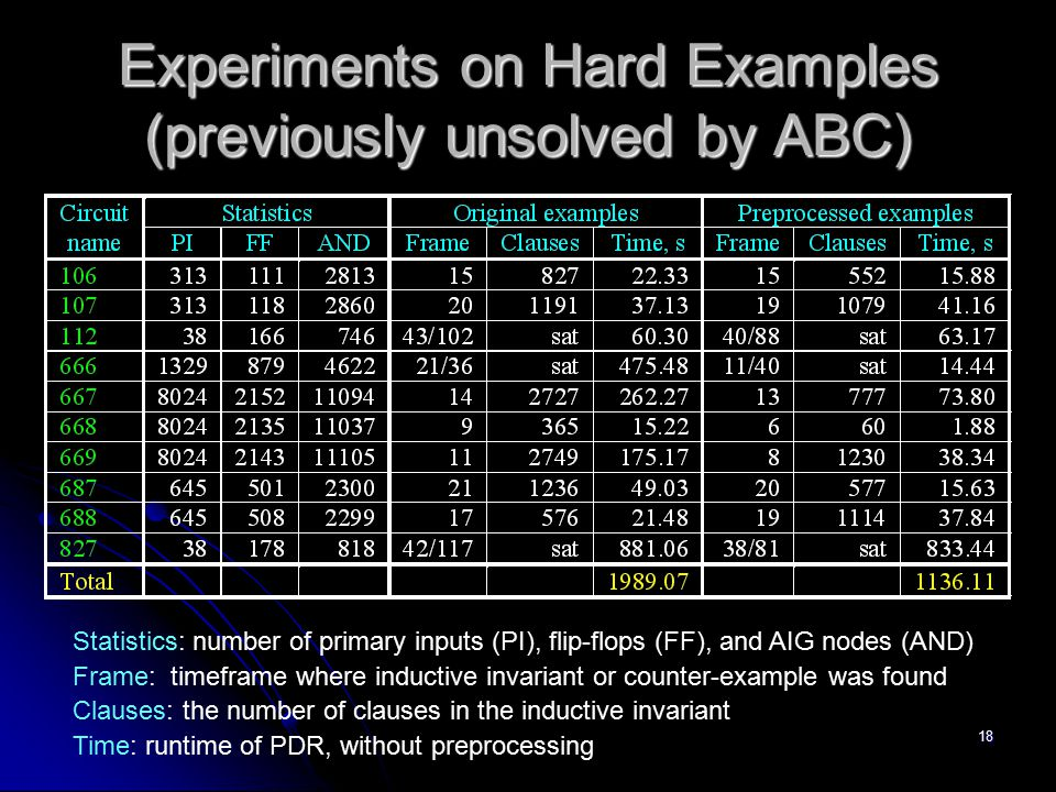 18 Experiments on Hard Examples (previously unsolved by ABC) Statistics: number of primary inputs (PI), flip-flops (FF), and AIG nodes (AND) Frame: ti