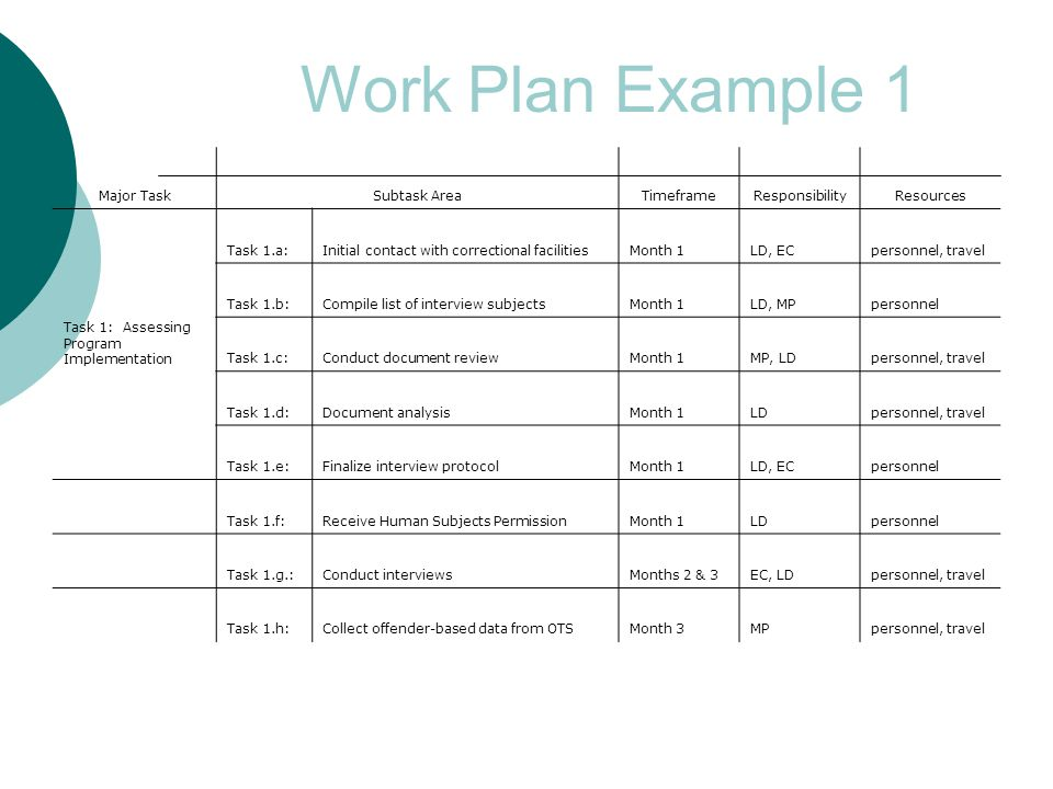Work Plan Example 2 IssueActivityTimeframeResponsibilityOutcome Improving Court Performance Task 1.a: Solicit Membership in Multidisciplinary Task ForceMonth 1AH Task force members notified Task 1.b: Research existing data sourcesMonth 2AH, AR Sources of acceptable data identified by collaborative effort Task 1.c:Meet with Task ForceMonth 2AH, AR Identification of pilot sites of representative demographics Task 1.d:Assemble Survey Test GroupMonths 3 & 4AH, ARMeeting set