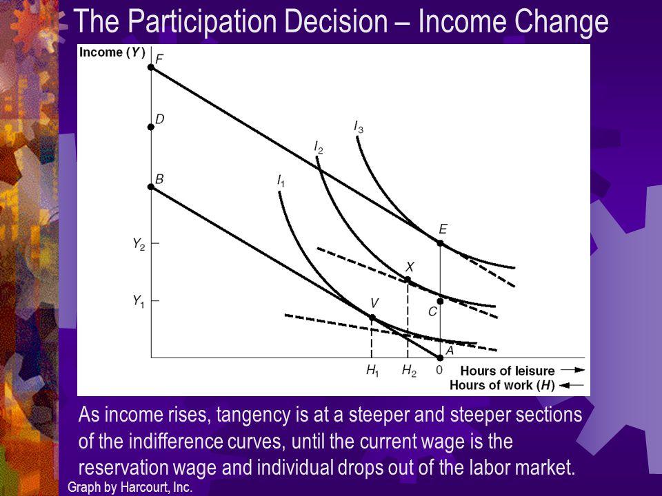 The Participation Decision – Income Change Graph by Harcourt, Inc.