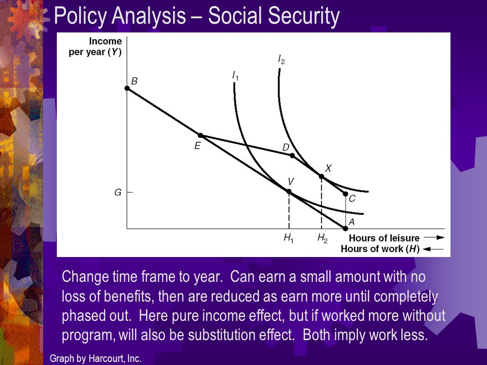 Policy Analysis – Social Security Graph by Harcourt, Inc.