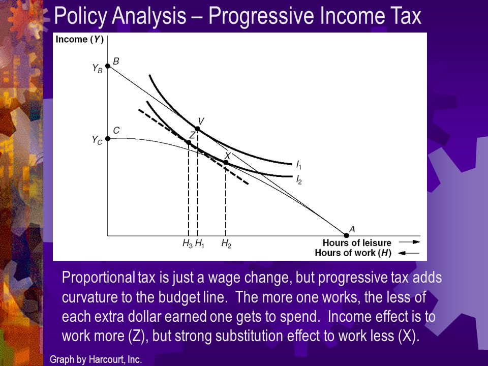 Policy Analysis – Progressive Income Tax Graph by Harcourt, Inc.