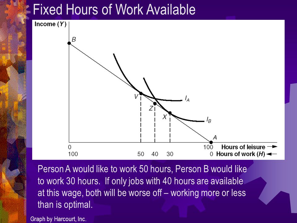 Fixed Hours of Work Available Graph by Harcourt, Inc.