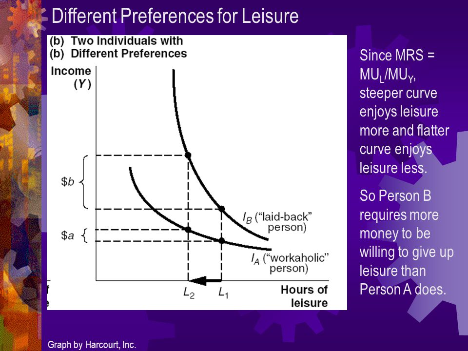 Different Preferences for Leisure Graph by Harcourt, Inc.