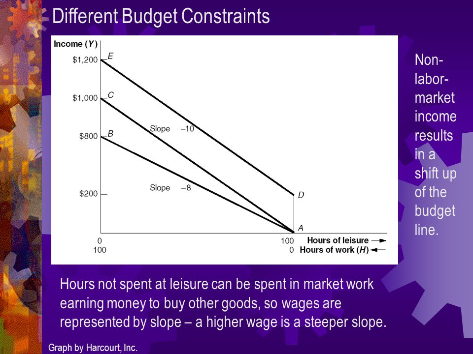Different Budget Constraints Graph by Harcourt, Inc.