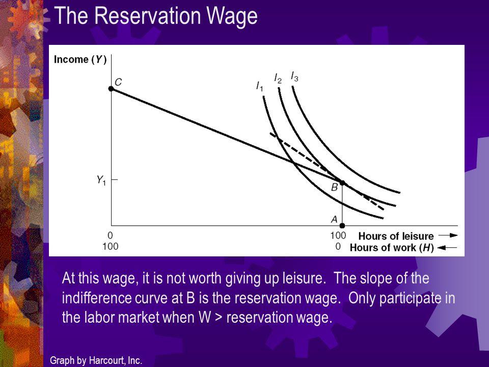 The Participation Decision – Wage Change Graph by Harcourt, Inc.