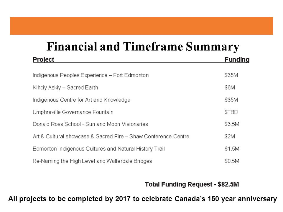 Financial and Timeframe Summary All projects to be completed by 2017 to celebrate Canada's 150 year anniversary