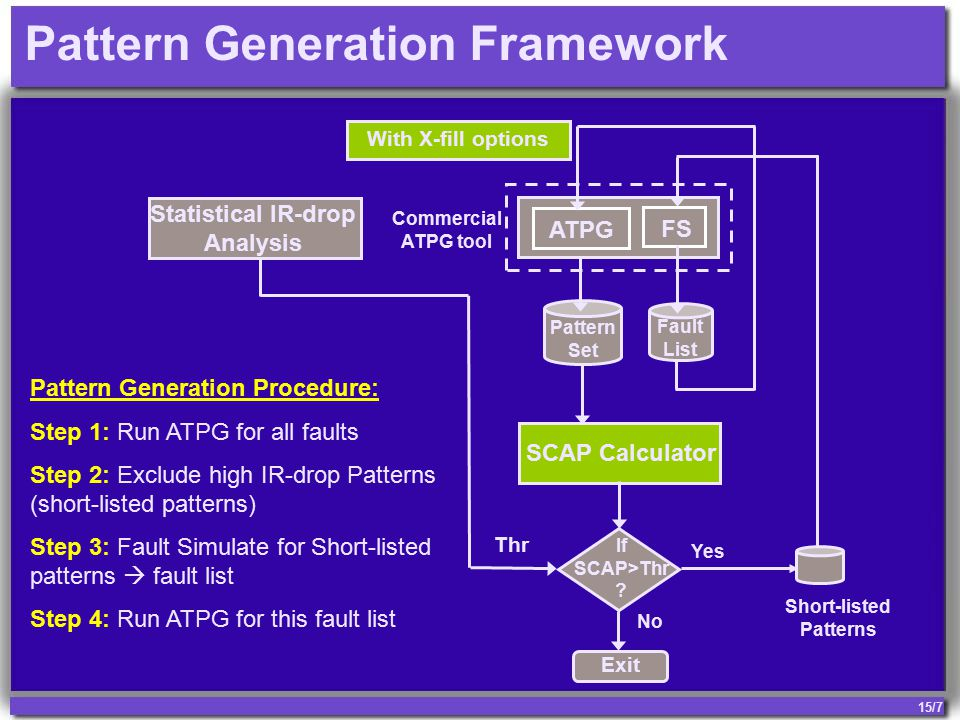 15/7 Pattern Generation Framework SCAP Calculator Pattern Set FS Commercial ATPG tool ATPG Short-listed Patterns Yes Exit No Fault List With X-fill options If SCAP>Thr .