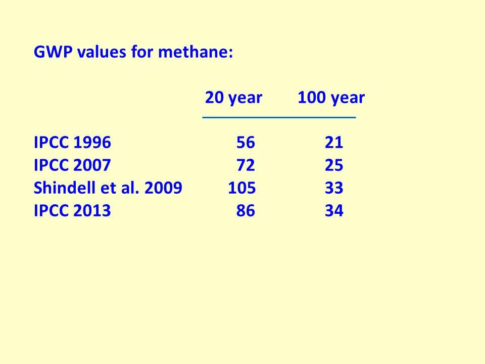 GWP values for methane: 20 year 100 year IPCC 1996 5621 IPCC 2007 7225 Shindell et al.
