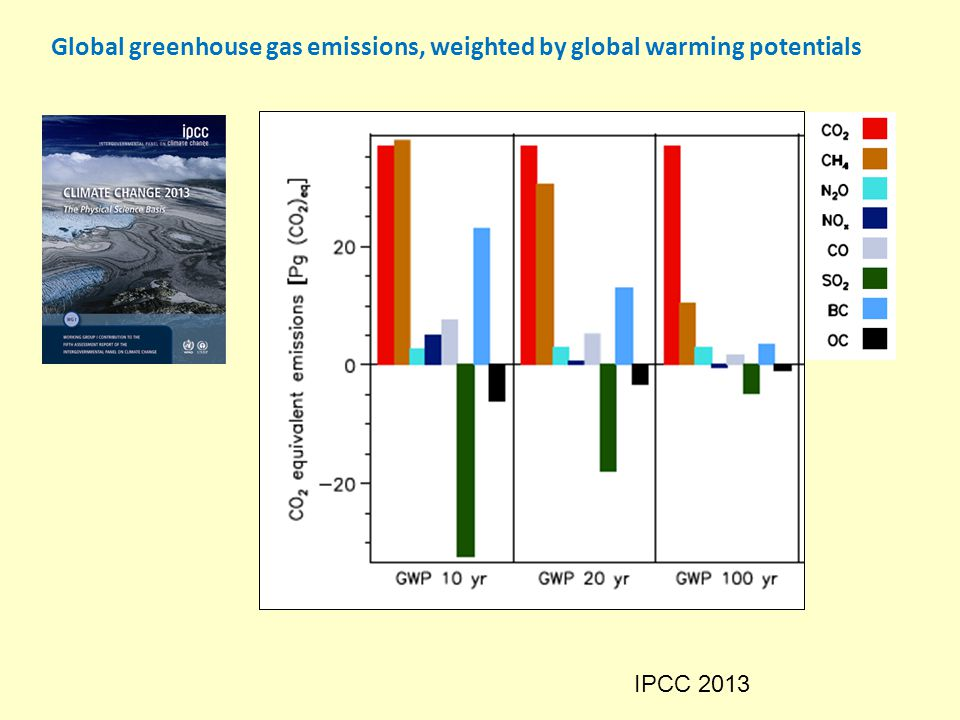 IPCC 2013 Global greenhouse gas emissions, weighted by global warming potentials
