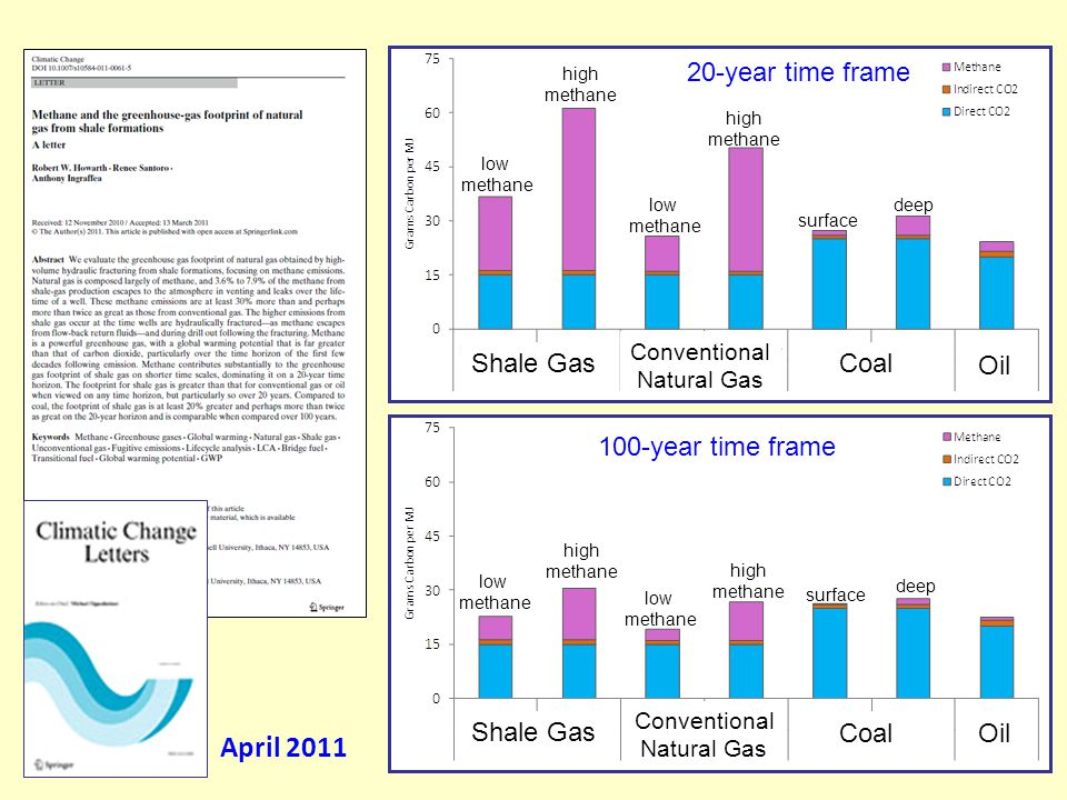 April 2011 100-year time frame 20-year time frame Shale Gas Conventional Natural Gas Coal Oil Shale Gas Conventional Natural Gas Coal Oil low methane low methane low methane low methane high methane high methane high methane high methane surface deep