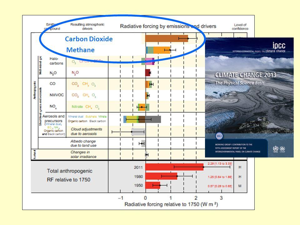 Carbon Dioxide Methane