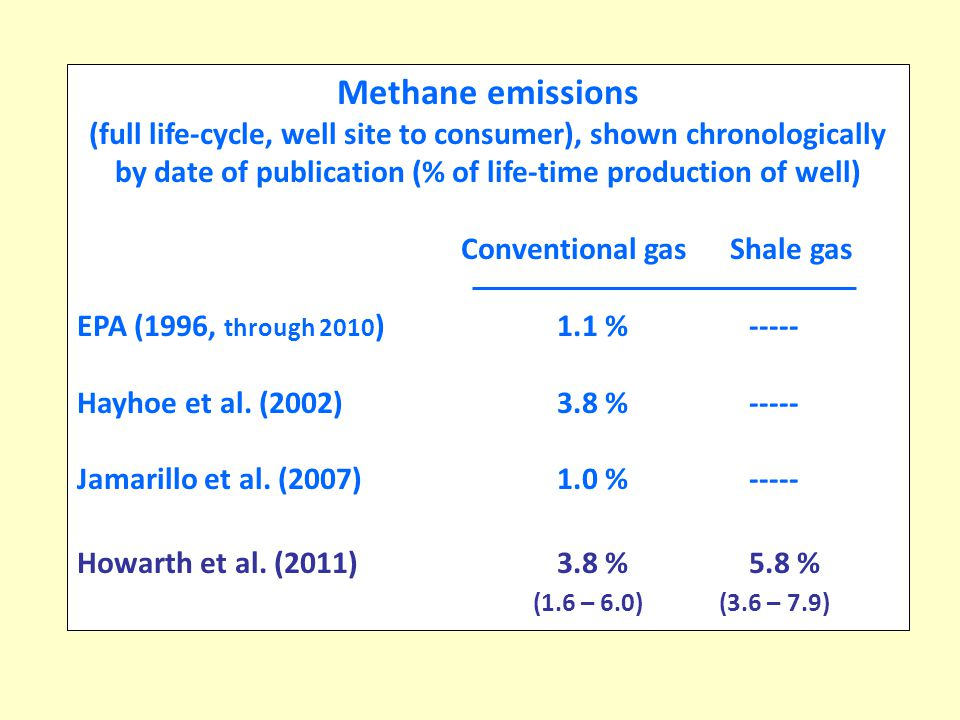 Methane emissions (full life-cycle, well site to consumer), shown chronologically by date of publication (% of life-time production of well) Conventional gas Shale gas EPA (1996, through 2010 )1.1 %----- Hayhoe et al.