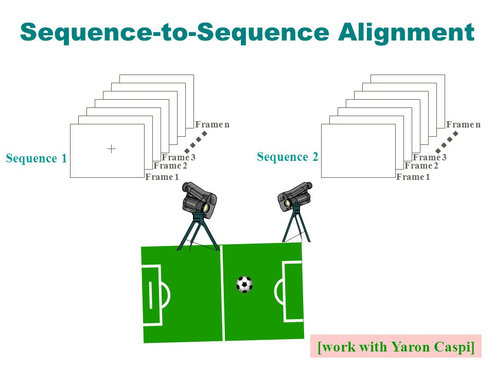 Sequence-to-Sequence Alignment [work with Yaron Caspi] Sequence 1 Frame 1 Frame 2 Frame 3 Frame n Sequence 2 Frame 1 Frame 2 Frame 3 Frame n
