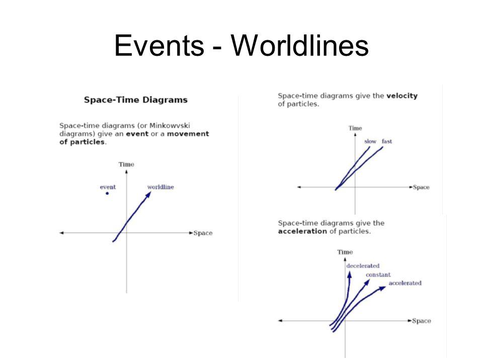 Events - Worldlines