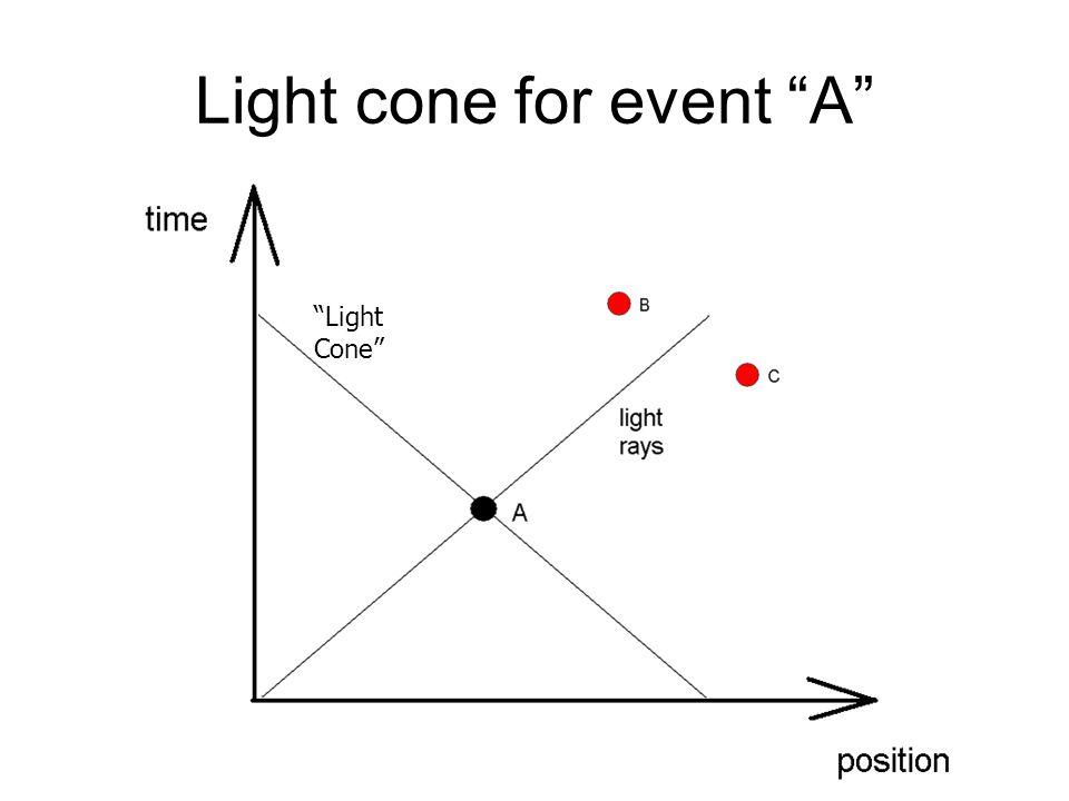 Light cone for event A Light Cone