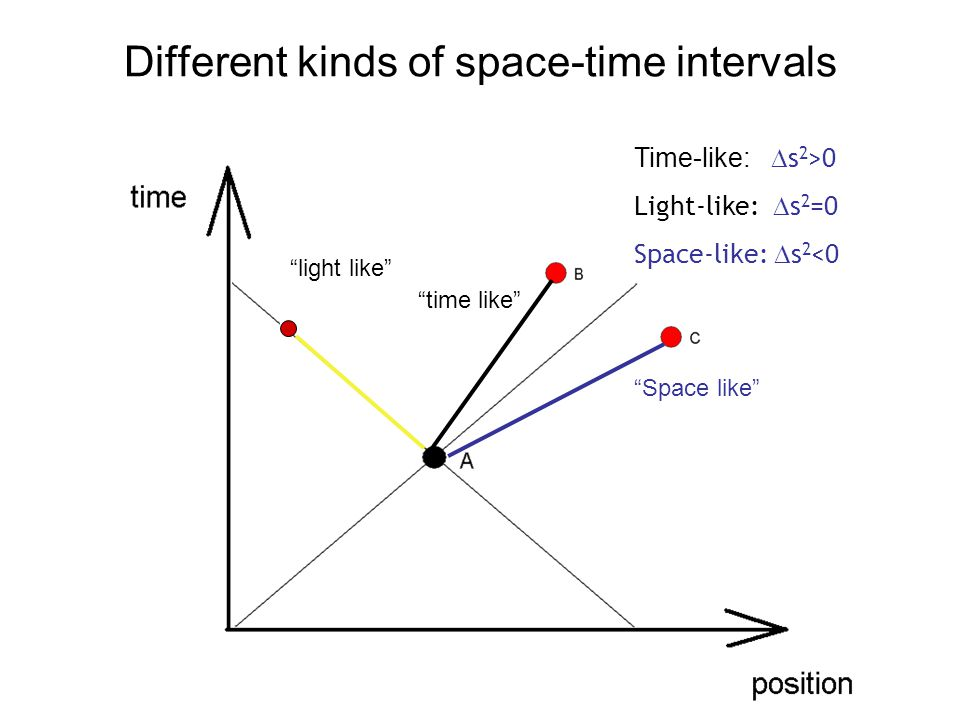 Different kinds of space-time intervals Light Cone time like light like Space like Time-like:  s 2 >0 Light-like:  s 2 =0 Space-like:  s 2 <0