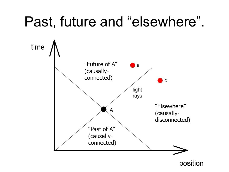 Past, future and elsewhere .