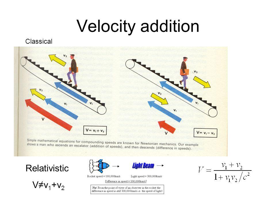 Velocity addition Classical Relativistic V≠v 1 +v 2