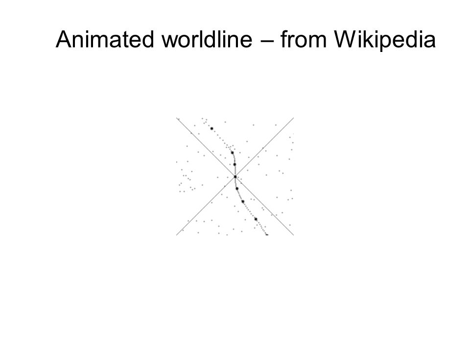 Animated worldline – from Wikipedia