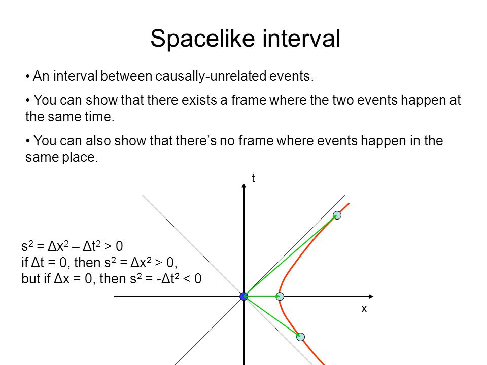 x t Spacelike interval An interval between causally-unrelated events.