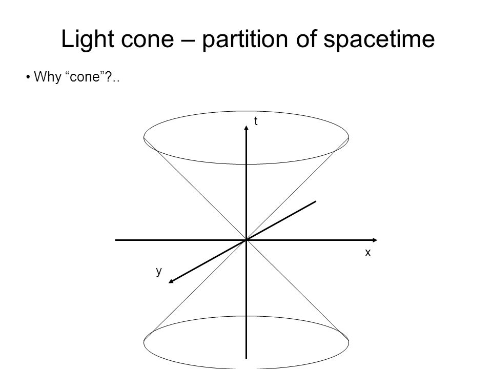 x t Light cone – partition of spacetime Why cone .. y