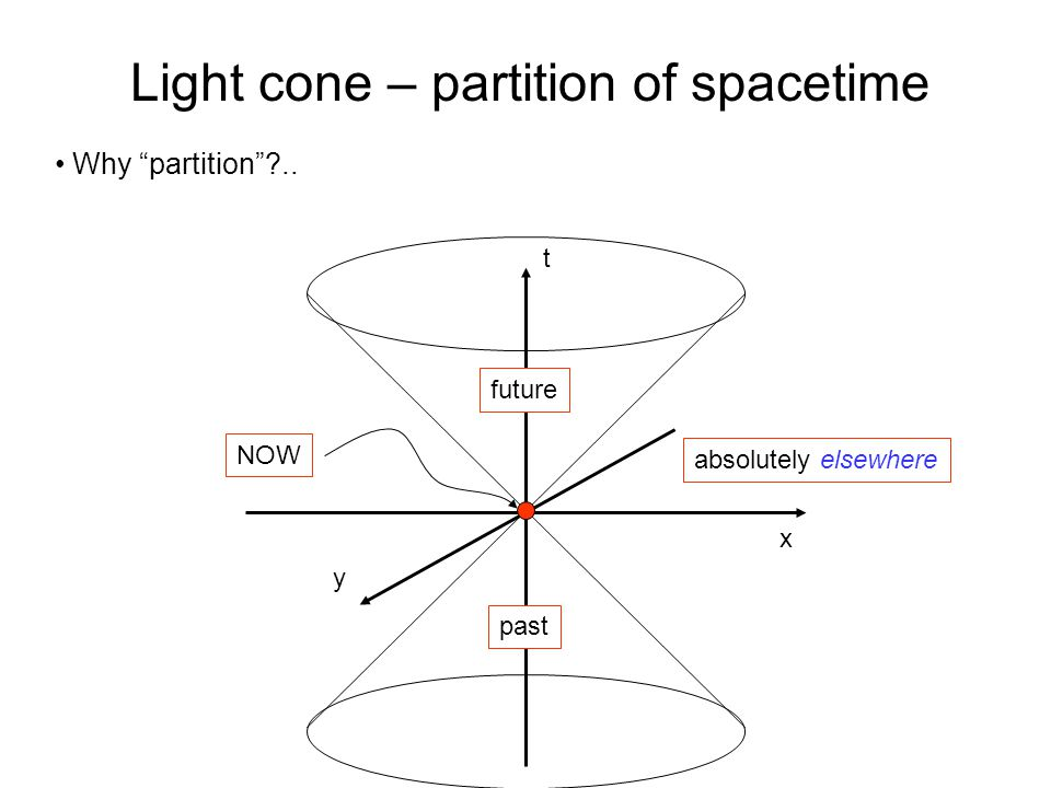 x t Light cone – partition of spacetime Why partition .. y past future absolutely elsewhere NOW