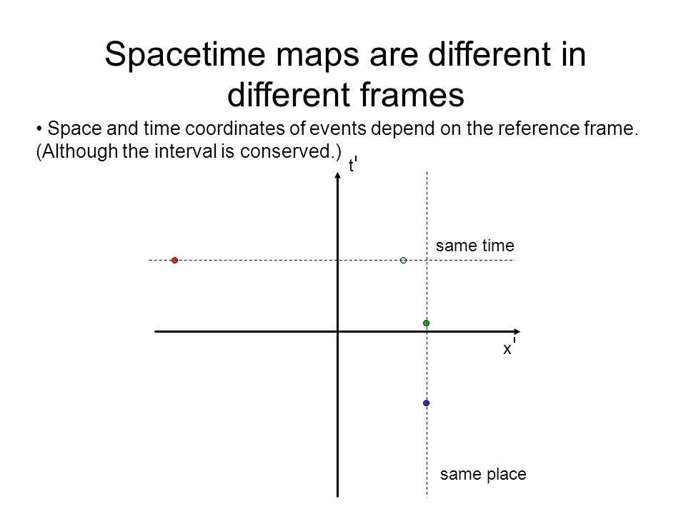 Spacetime maps are different in different frames Space and time coordinates of events depend on the reference frame.