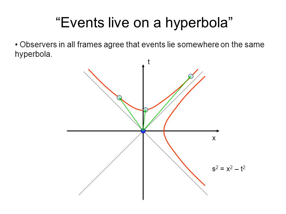 x t Timelike interval An interval between causally-related events.
