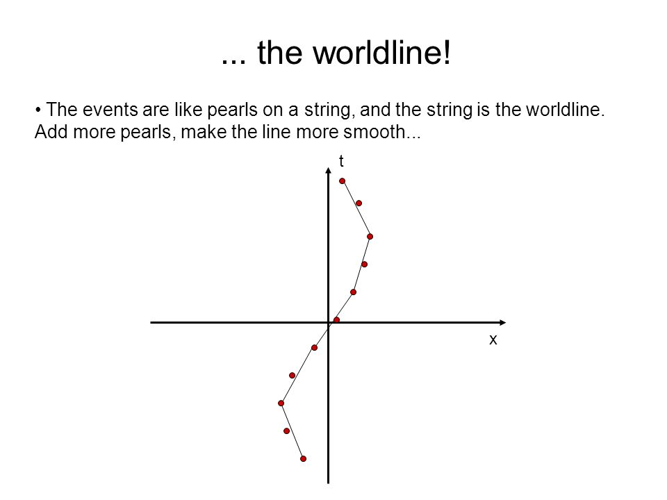 ... the worldline. The events are like pearls on a string, and the string is the worldline.